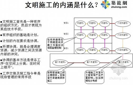 [知名地产]房地产住宅精装修培训讲义(内部资料 104页)