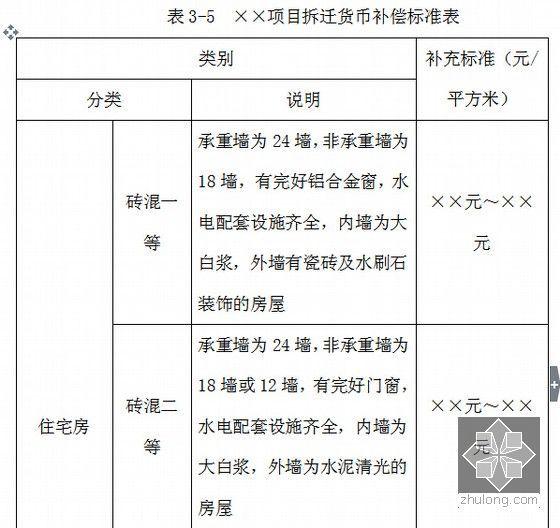 项目拆迁货币补偿标准表