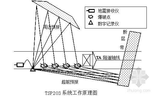 [江苏]隧道工程浅埋段施工专项安全技术方案