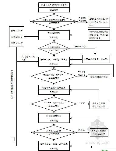 建筑工程监理常用质量验收流程图