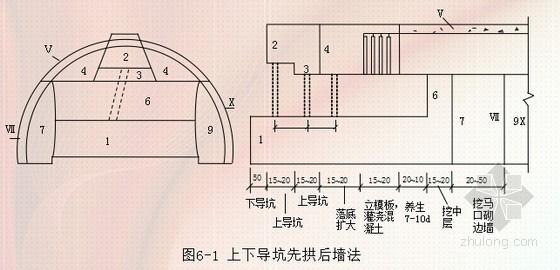 隧道施工技术方法讲解190页(PPT 开挖支护量测)
