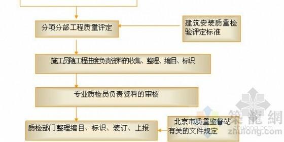 建筑工程主要分项工程质量管理流程图(9张)