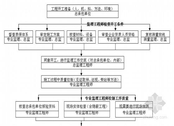 [上海]广场绿化工程监理实施细则(质控详细)