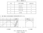 JGJ80-2016施工高处作业安全技术规范