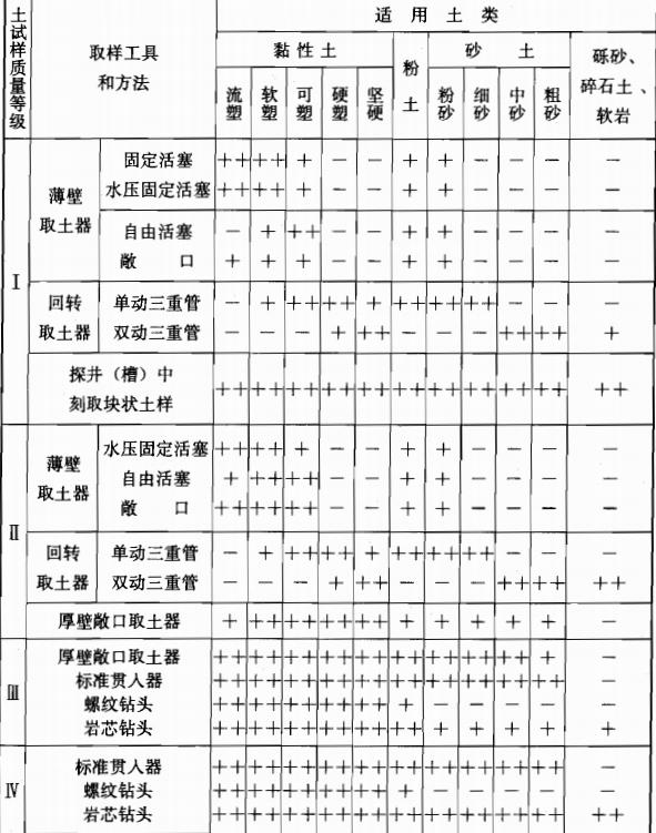 《岩土工程勘察规范》(GB50021-2001)(2009年版)_3