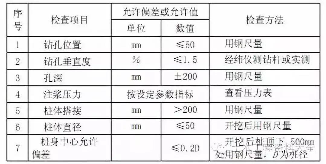 高压喷射注浆地基施工工艺标准_10