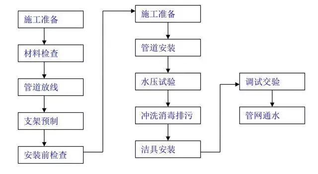 建筑工程常用几个施工工艺流程图