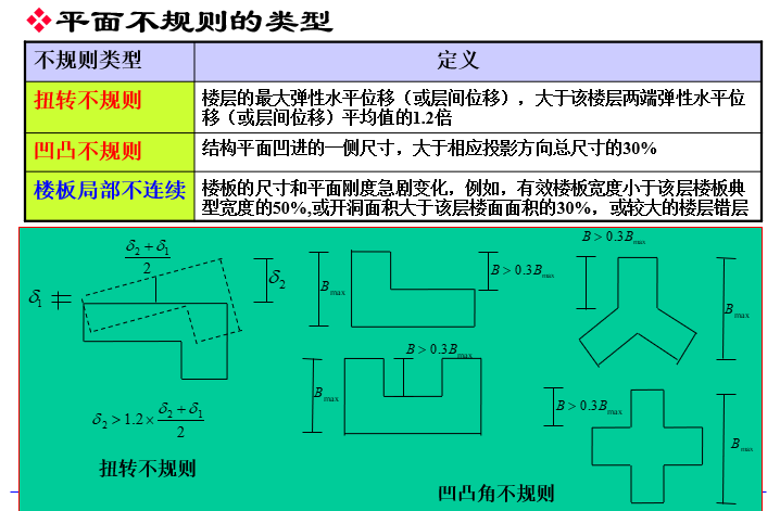 建筑结构抗震验算(PPT,48页)