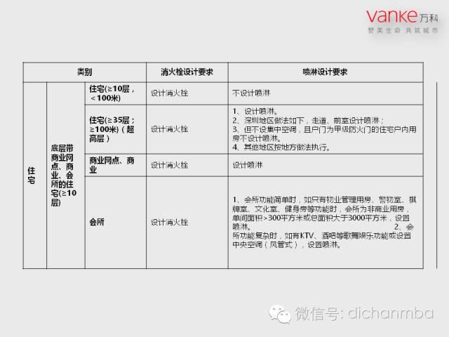 万科房地产施工图设计指导解读(含建筑、结构、地下人防等)_61