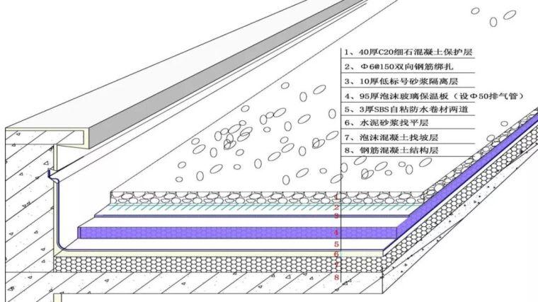 屋面防水工程超详细示范,简直是手把手演示!