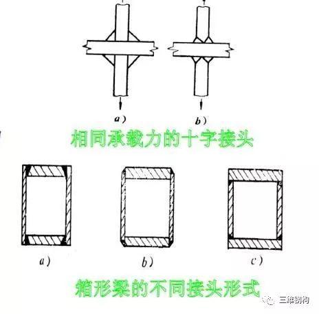 钢结构件焊接变形的成因及控制方法