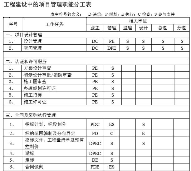 工程建设中项目管理职能分工表