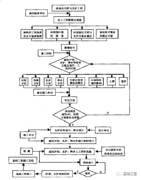常见基坑围护结构设计(2)