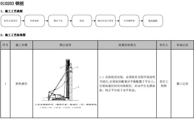 建筑工程施工工艺质量管理标准化指导手册_25