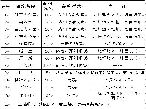 市政工程施工技术标(道路、桥梁、雨污水管)