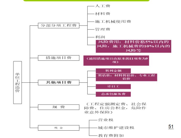 [天津理工]工程量清单计价知识讲义(共196页)