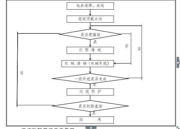 立交工程土石方调配施工专项施工方案_3