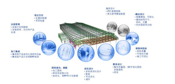 中国中铁BIM应用实施指南_6