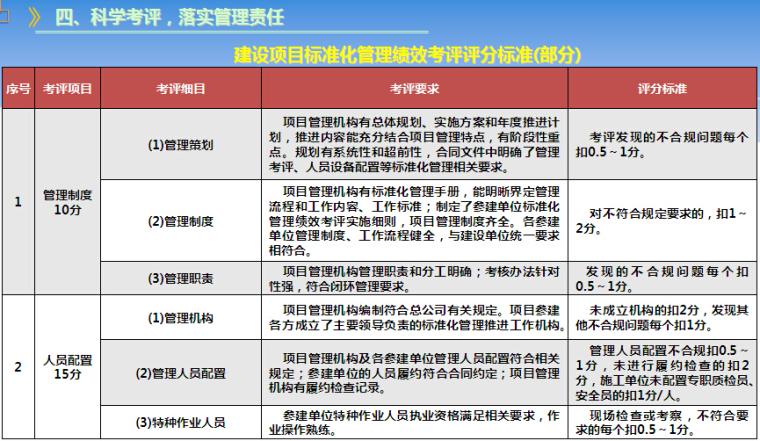 铁路工程建设标准化管理PPT讲义(图文并茂)_3