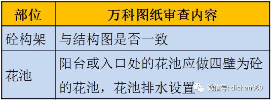 万科施工图审图清单(全套图文)建议收藏_15
