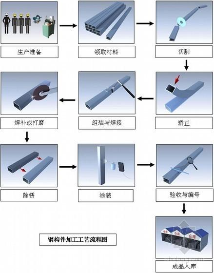 钢构件加工工艺流程