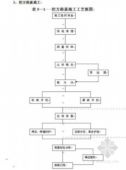 四川省某四级公路施工组织设计(投标)