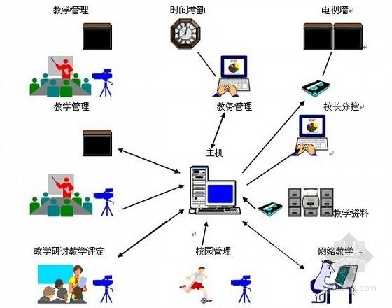 校园高清数字监控系统投标文件