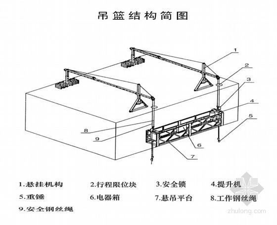 [浙江]石材幕墙外装吊篮安全专项施工方案(ZLP630)
