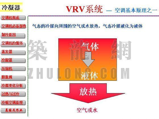 vrv空调课件资料下载-图解VRV空调原理(本课件无语音)