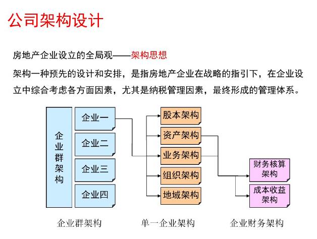 房地产企业全程财税处理与筹划讲解(附案例)_1