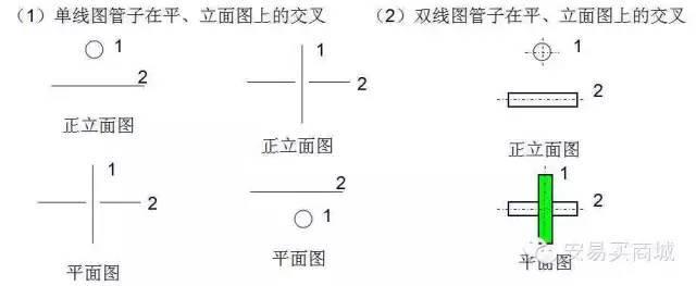 管道及给排水识图与施工工艺_5