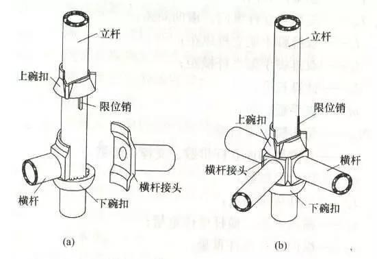 建筑施工——碗扣式钢管脚手架_13
