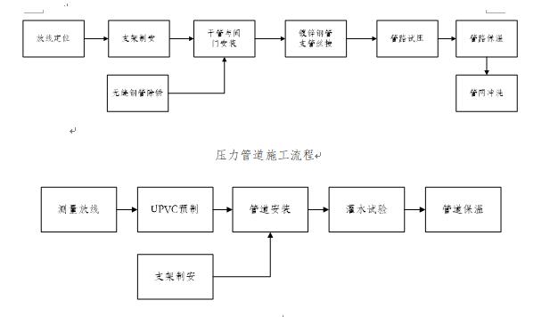 天津医科大学空港国际医院暖通工程施工方案_2