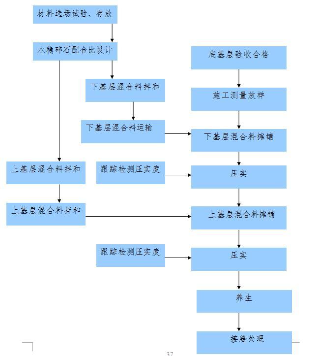 [山东]高速公路工程施工组织设计(全长10.132Km,190页)