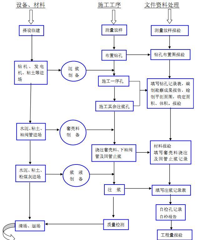 [广东]航站楼配套设施地下综合管廊工程施工组织设计_4