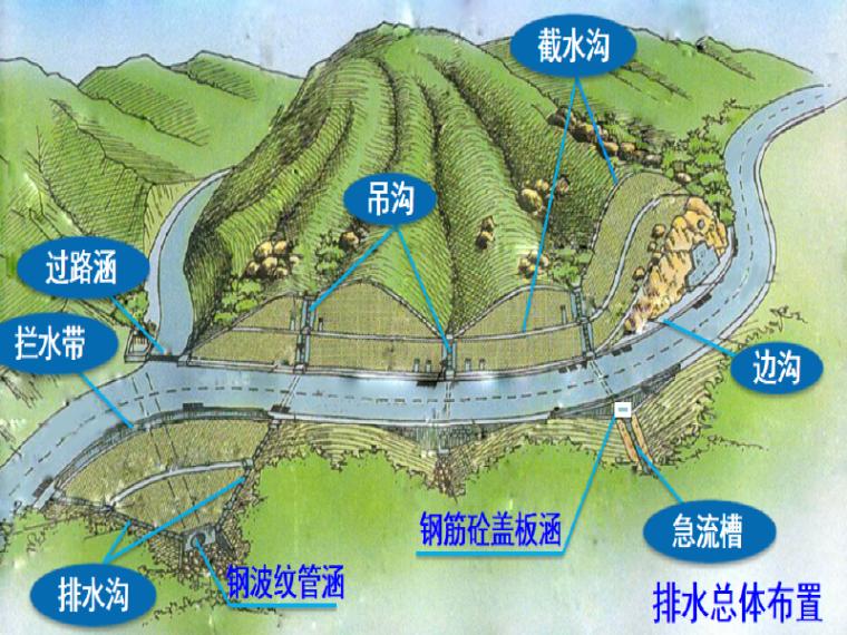 公路排水设计之明渠排水的水文水力计算(37页)