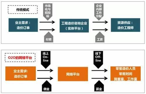 PPP模式和BIM技术叠加下工程造价咨询机构的机遇
