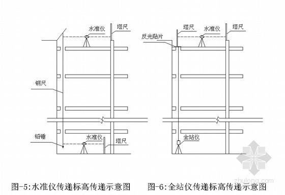高层钢结构钢柱安装垂直度控制工法(免棱镜全站)