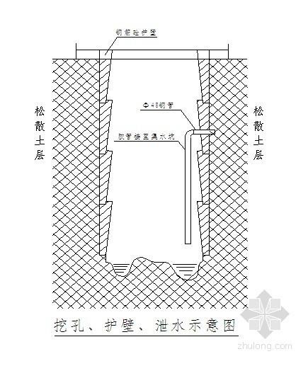 [重庆]人行天桥人工挖孔灌注桩基础施工方案