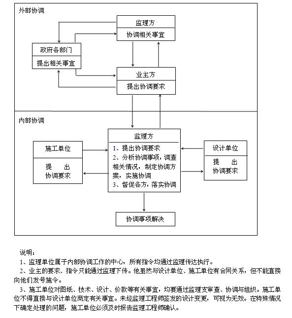 [四川]大型商住综合体项目施工监理实施细则(16年编,流程图丰富)