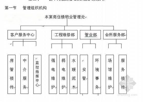 物业管理公司本案项目物业管理初步建议书