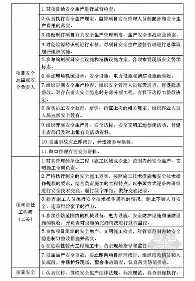 建筑施工安全生产管理手册(附检查评分表)