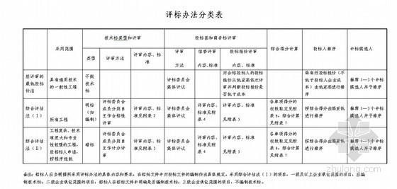 机电后评估资料下载-[湖南]2013年某厂区机电设备安装工程评标办法实例(综合评估法+资格后审)