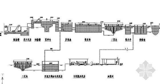 氧化沟工艺水力流程图