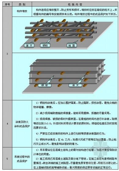 成品保护措施与工程保修管理措施