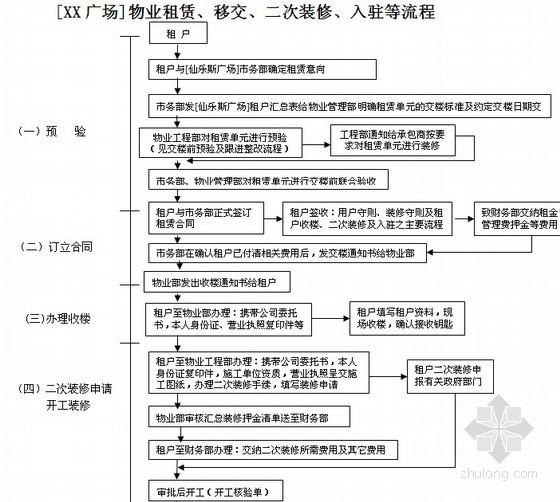 [上海]大型商场项目物业管理流程指南及表格(全套105页)