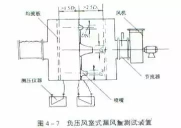 风管安装的21种质量通病_16