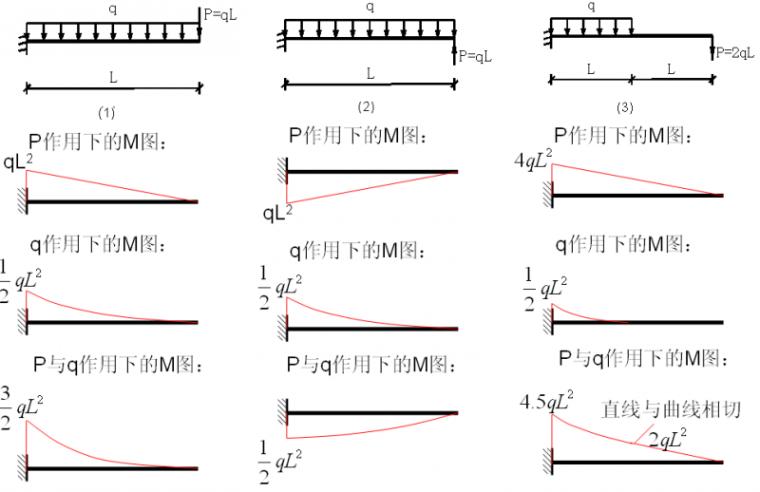 作为工程师,你真的会判断这100种结构弯矩图么?