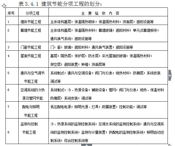 建筑节能工程监理实施细则(共66页)_3