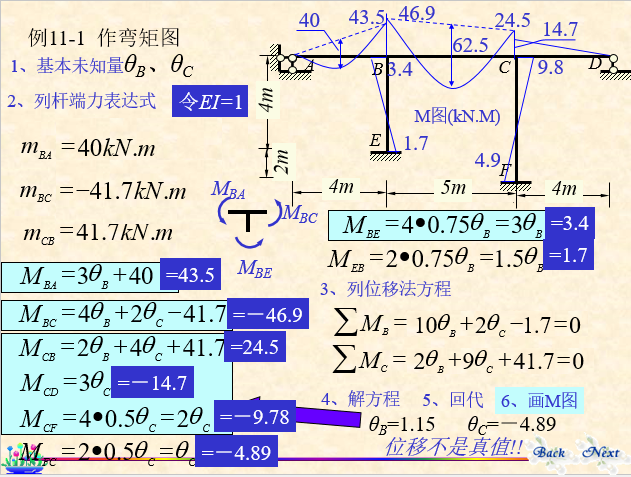 结构力学-位移法_20